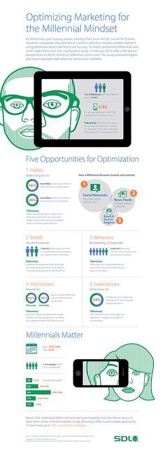 La génération Y est-elle en train de changer la face du #marketing digital ?