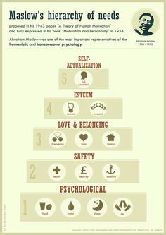 Abraham Maslow believed in humanistic psychology, which focuses on an individuals potential and stresses the importance of growth and meeting goals. His Hierarchy of Needs focuses on self-actualization. Maslow's Hierarchy Of Needs, Ap Psychology, Humanistic Psychology, School Psychology, Le Social, Abraham Maslow, Self Actualization, Psychiatry, School Counseling