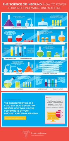 The Science of Inbound Marketing! All you need for your own digital marketing experiment :)