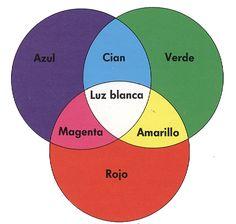 Los colores complementarios son los que están diametralmente opuestos en el círculo cromático y con ellos se resuelve la armonía y el contraste. Usados...