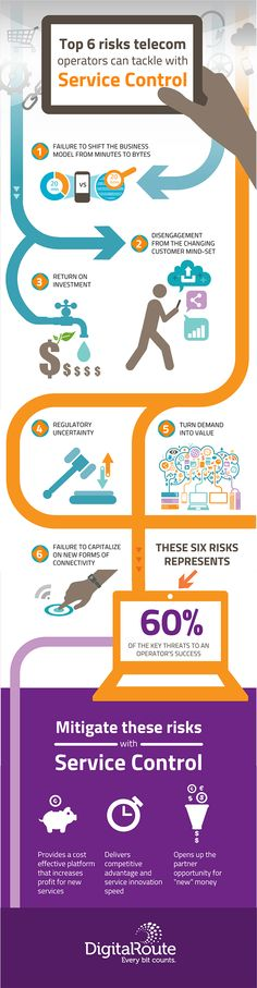 digital telco SDN trend infographic - Google Search Infographic, Investing, Google Search, Digital, Info Graphics, Infographics, Information Design