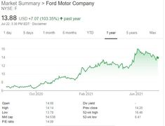 Ford stock (NYSE:F) is currently down 2.15% today, but it may be a good EV buy. The electric era is upon us, and Ford has rolled out plans to implement an ambitious, all-encompassing plan to … Ford Stock Dips, But is It a Good EV Buy?(NYSE: F) Read More » Ford Stock, Stocks To Watch, Stock Picks, Best Stocks, How To Plan