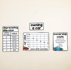 Financial Literacy Word Wall - a look at the costs associated with owning a car by Read Consumer Math, Math Word Walls, Psychology Programs, Math Class, Maths, Math Words, Budgeting Money, Financial Literacy, The Hard Way