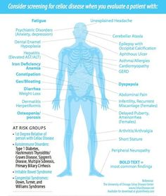 A few symptoms of celiac disease.
