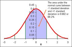 Fantastic Intro to Normal Distribution