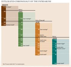 Integrated Chronology of the Patriarchs   Visual.ly Abraham In The Bible, Bible Knowledge, Integrity, Bar Chart, Infographic, Reading, Cami, Infographics, Data Integrity