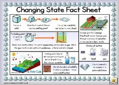 Here's a simple fact sheet on changing states of matter. Includes a helpful glossary.