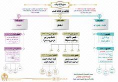 سورة الأعراف خريطة سورة الأعراف خرائط القرآن خرائط سور القرآن خرائط ذهنية للقرآن خرائطة ذهنية لسور القرآن Islamic Quotes Quran Islamic Phrases Quran