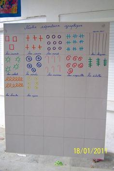 répertoire graphique collectif constitué des signes repérés sur les dessins libres.