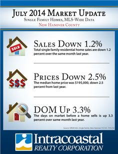 July 2014 New Hanover County Market Update