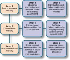 Kolhberg& theory of moral development states that we progress through three levels of moral thinking that build on our cognitive development. Read more about kohlberg& stages of moral development in the Boundless open textbook. Ap Psychology Review, Psychology Textbook, Psychology Notes, Educational Psychology, Developmental Psychology, Lawrence Kohlberg, Social Work License, Social Work Exam, Piaget Stages Of Development