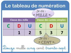 tableau de numération