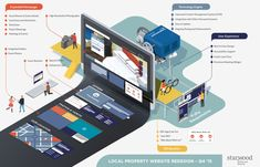 Starwood new webpage infographic designed by Jing Zhang. Connect with them on Dribbble; Design Sites, Web Design, Service Blueprint, Infographic Examples, Isometric Art, User Experience Design, Data Visualization, Editorial Design, Advertising
