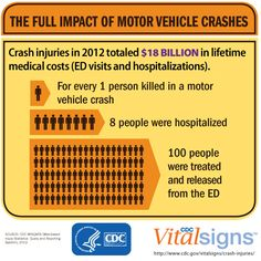 For each person killed in a motor vehicle crash in 2012, 8 were hospitalized, and 100 were treated and released from the emergency department. Learn more. #VitalSigns