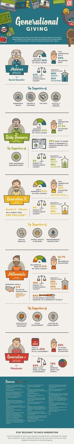 fundraising infographic : When you understand the differences in giving habits across the generations you