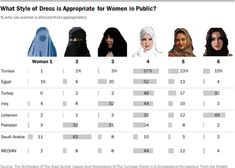 Charted: How People in Seven Muslim Countries Believe Women Should Dress