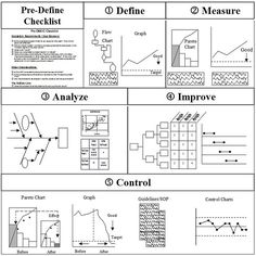 Example root cause analysis rca using ishikawafishbone diagrams example of dmaic framework six sigma the improvement cycle define measure analyze ccuart Image collections