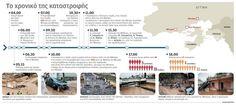 NotisRigas: Πλημμύρες στην Αττική