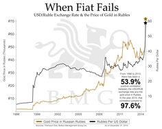 When Fiat Fails USD/Ruble Exchange Rate & the Price of Gold in Rubles