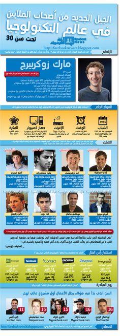 قادة شباب تحت ال٣٠ ومشاريع تقنية ناجحة