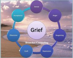 Livonia Michigan, Grief Counseling, Christian Life Coaching, Cognitive Behavior, Stages Of Grief, Grief Loss, School Psychology, School Counselor, Therapy Activities