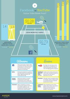 The battle between YouTube vs. Facebook for video advertisers is heating up. (Click for full size infographic.)