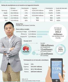 Huawei vende 6.850 celulares al día en el mercado local y busca más espacio World, 2nd Trimester, Finance, Innovative Products, Business, Space, Colombia