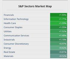 $SPX Sector