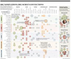 Big nominations, big-screen connections