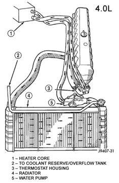 jeep hoses diagram wiring diagram 1994 Jeep Grand Cherokee Vacuum Diagram hose diagrams needed anyone? jeep cherokee forum cherokee1994 xj heat not blowing heater core coolant