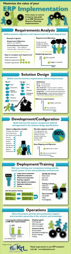 ERP Implementations Explained - More info at: http://www.erpsoftwareblog.com/2012/04/erp-implementations-explained-an-infographic/