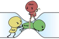 Ohms Law for Dummies : 5 Steps - Instructables Electronic Circuit Projects, Electronic Engineering, Electrical Engineering, Engineering Humor, Home Electrical Wiring, Electrical Projects, Electronics Basics, Electronics Projects, Medical Technology