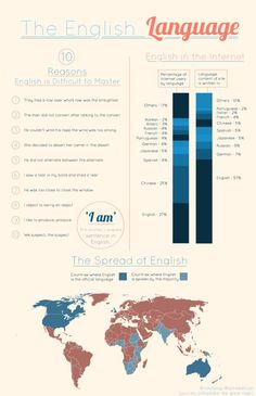 The English Language Infographic (Internet usage by language)