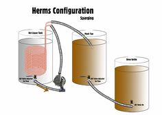 How viable is Electric Brewing? HERMS