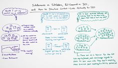 Subfolders or subdomains? 301 redirect or rel canonical? What about optimal link structures for SEO? Some of the basic questions are the ones that crop up the most frequently, and in today's Whiteboard Friday, Rand tackles those three. Marketing Articles, Seo Marketing, Marketing Digital, Online Marketing, Le Social, Social Media, Costa Rica, Whiteboard Friday, Seo Packages