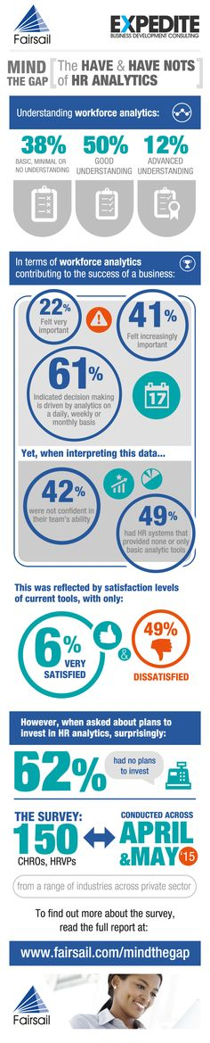 In terms of how organizations viewed the future of analytics, 62% of respondents had no plans to invest in analytics tools in 2015, with 27% of respondents citing they had no budget. This is despite 49% stating that they struggled with their current HR system's reporting and analytics capabilities.- Infographic