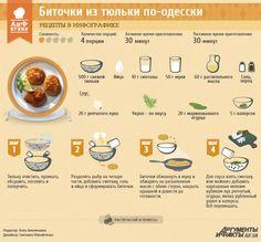 Рецепты в инфографике: биточки из тюльки по-одесски |в рыбный фарш можно добавить зелень, вареную морковь и специи: орегано, чеснок и имбирь.К биточкам из рыбы идеально подходят рис, картофель, различные сорта макаронных изделий, овощи и свежая зелень.