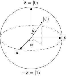 6e54be4ad Bloch sphere - Wikipedia Research Websites, Computer Technology, Science  And Technology, Quantum Mechanics