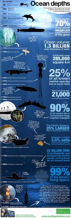 How Deep Is The Ocean? | Pinterest Infographics - fun details for kids