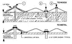 Corrugated panel nailing diagram