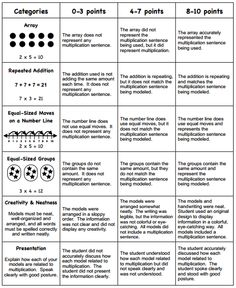 This is a rubric for a free third grade multiplication project. A letter home for parents is also included at this site.