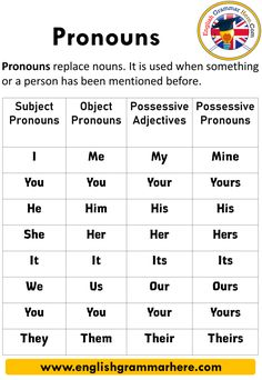 Pronouns in English, Pronouns List - English Grammar Here English Grammar For Kids, English Grammar Rules, Teaching English Grammar, English Vocabulary Words, Learn English Words, English Phrases, English Language Learning, English Lessons, Grammar Help