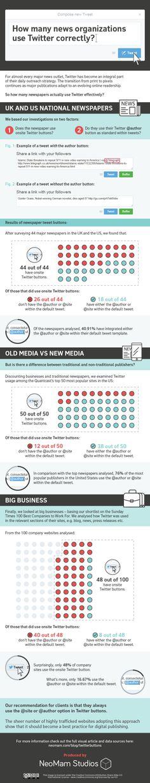 How Many News Organizations Use Twitter Correctly