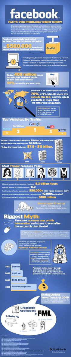 What You Didn't Know About Facebook
