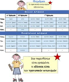 Greek Language, Parenting, Teaching, Classroom Ideas, Kids, Caves, Young Children, Boys, Greek