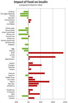 While I was reading about the glycemic index, I came across another index used for specific diets: the insulin index. This index was created in 1997 by Susanne Holt but unfortunately has not been u...