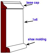 """""""Basic Combination Baseboard""""   Do-It-Yourself-Help.com  [This website has diagrams for building 4 styles of baseboards: traditional combination, 5-piece design, stacked 1by design, and victorian style.]"""