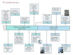 Lenguaje, lengua y habla: Cronología de la literatura española