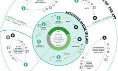 #mapping à #digital #ecosystem