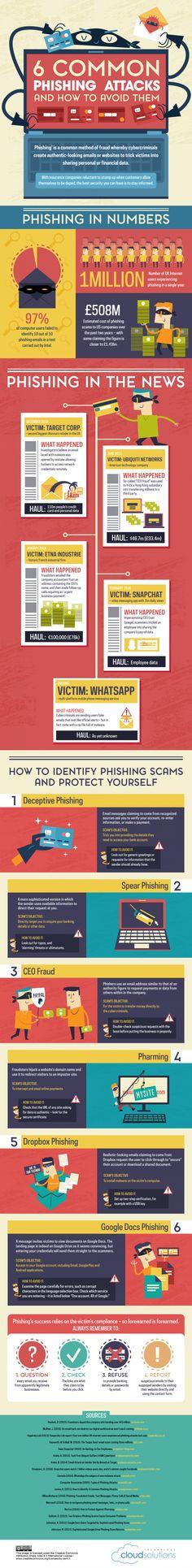 Six Common Phishing Attacks & How to Avoid Them #Infographics